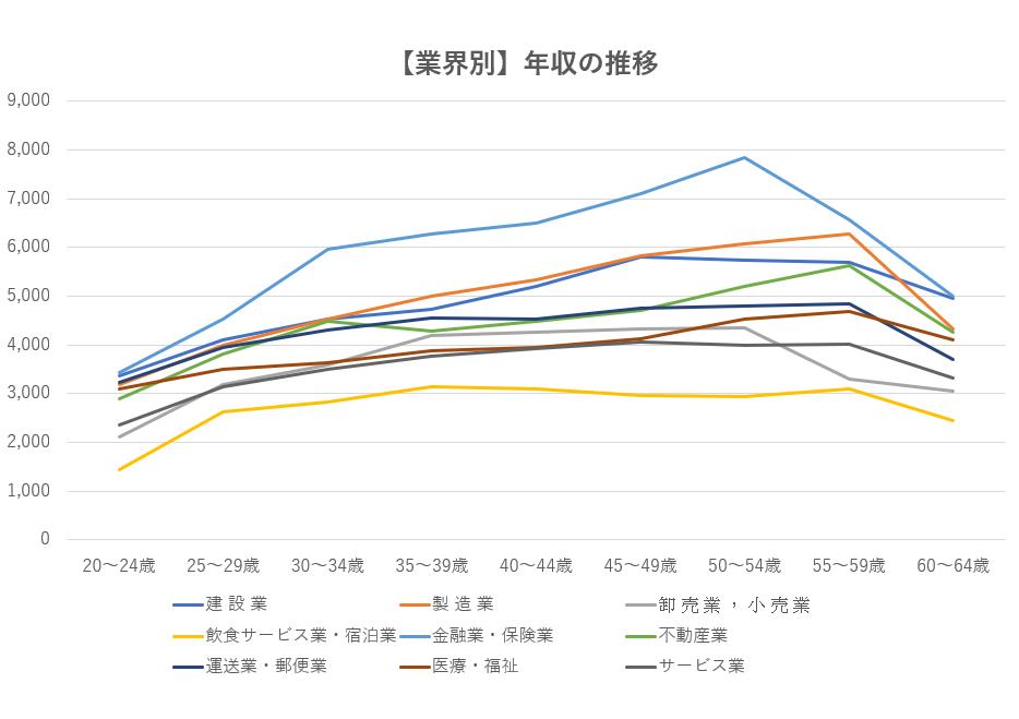 【業界別】平均年収の推移